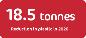 reduction tonnes plastic