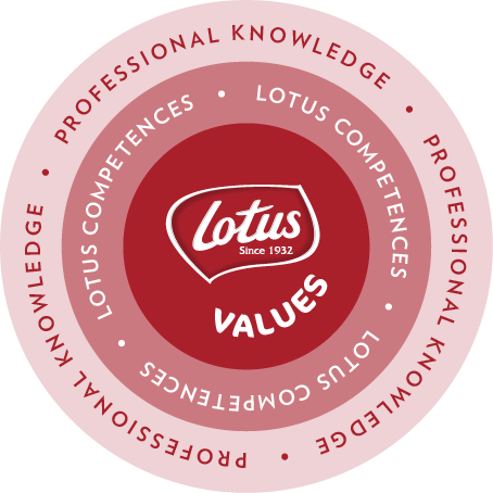 Lotus TOP values icon